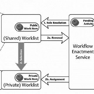 (PDF) Organizational Management in Workflow Applications
