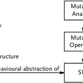 (PDF) Structural Analysis of Safety Case Arguments in a