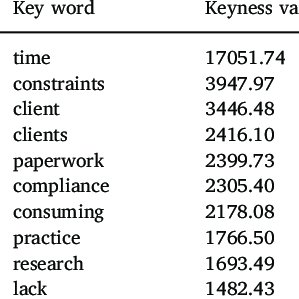 (PDF) Analysing the opinions of UK veterinarians on