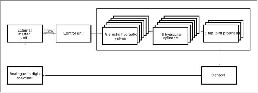 The general control unit block diagram of the set-up for