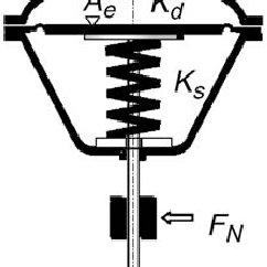 Benchmark actuator III controls water inflow into steam