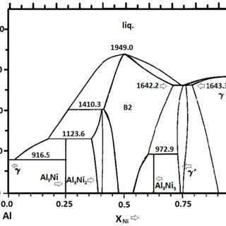 (PDF) Advances in processing of NiAl intermetallic alloys
