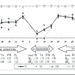 (PDF) Autonomic nervous system activity during