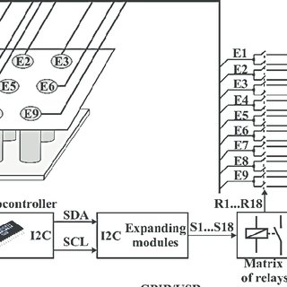 (PDF) Mechatronic line for activation and testing of