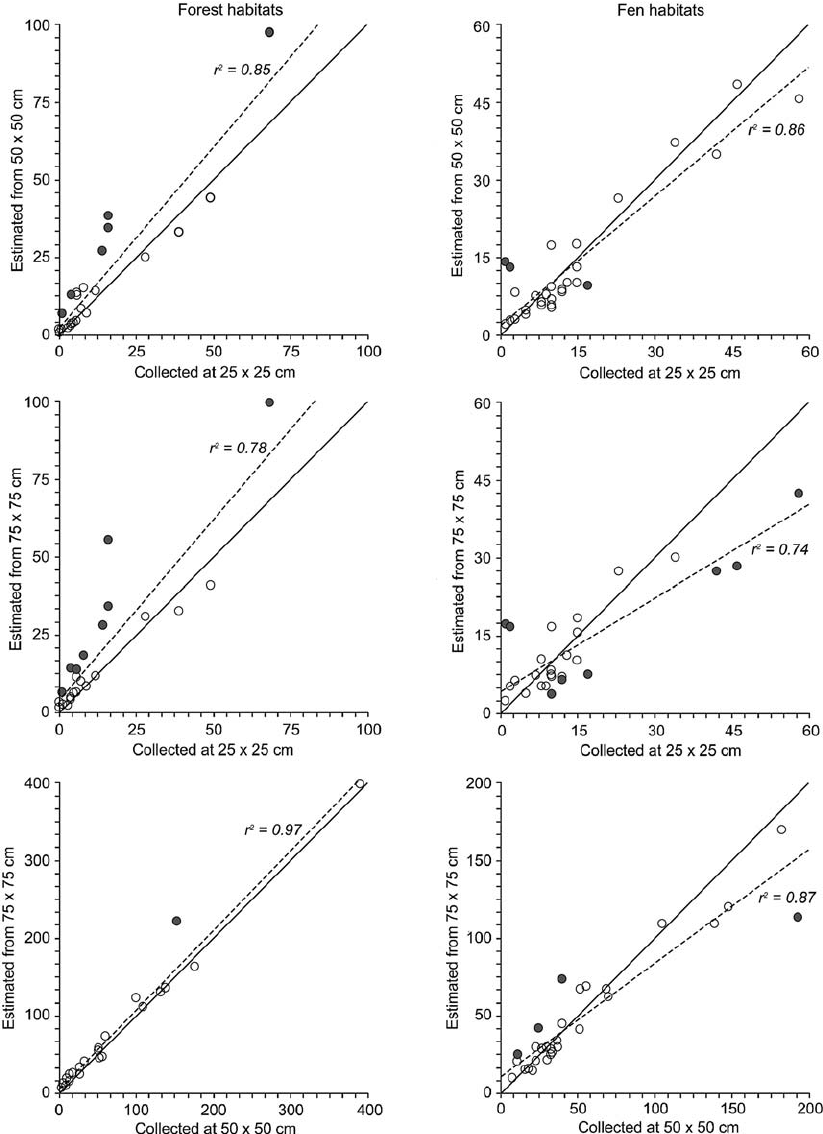 hight resolution of comparison between observed and estimated numbers of snail individuals for fen and forest habitats sampled at