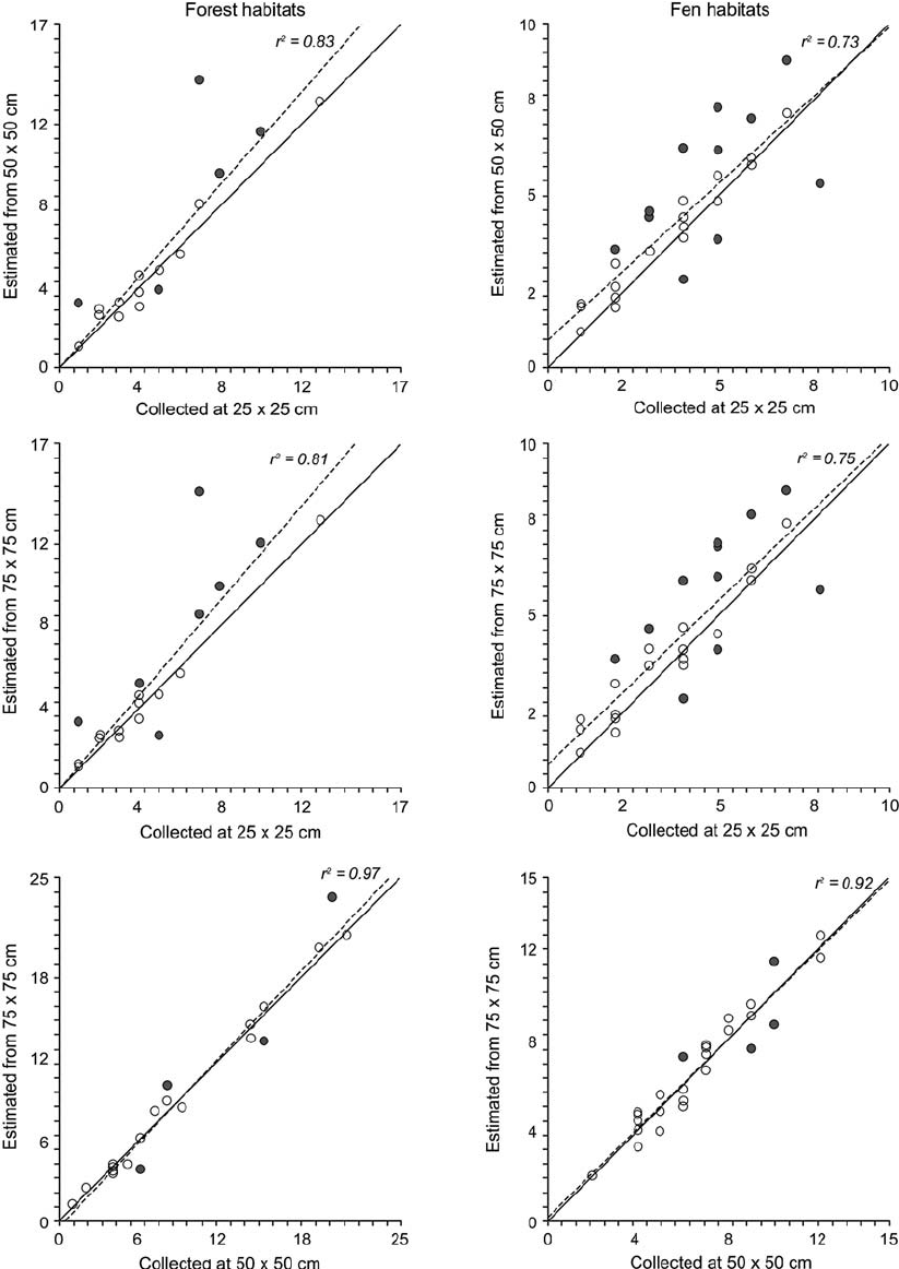 hight resolution of comparison between observed and estimated numbers of snail species for fen and forest habitats sampled at