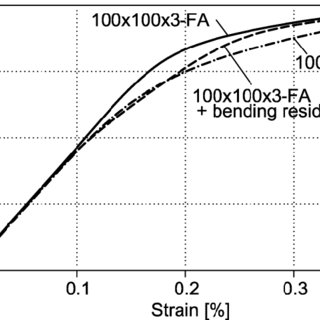 (PDF) Residual stress influence on material properties and