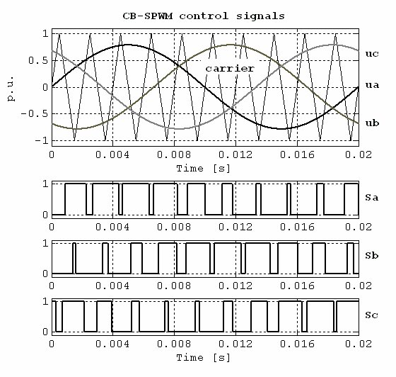 The idea and control signals of Carrier-Based Sinusoidal