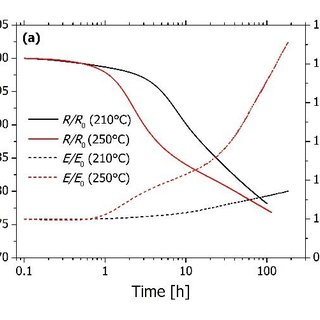(PDF) The in-situ mechanical spectroscopy and electric