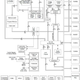 (PDF) Proposal of a Microcontroller Based Multi- Axis