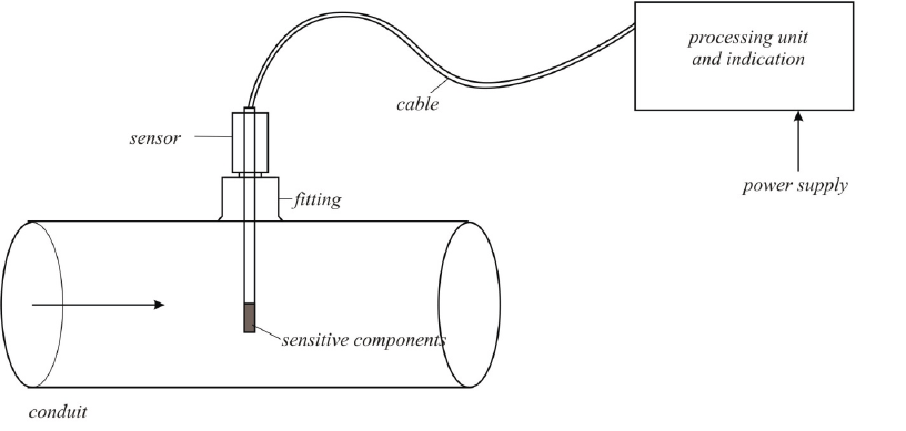 The thermo-anemometric flowmeter schematic diagram