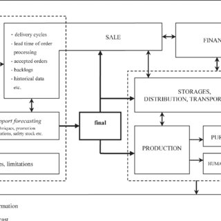 (PDF) Role of demand planning in business process management