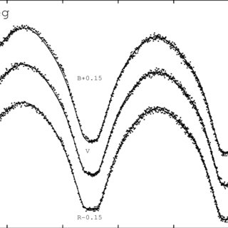 Comparison between theoretical and observed light curves
