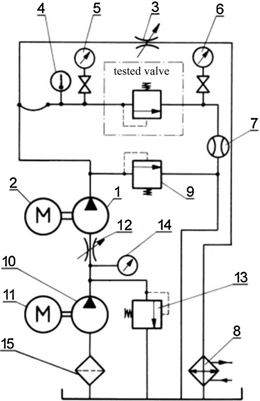 hight resolution of hydraulic schematic of stand for static testing of model valve 1 gear pump