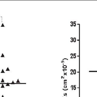 (PDF) Improvement of fibrin clot structure after factor