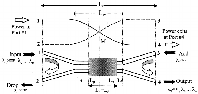 Schematic of the half-cycle coupler (HCC) OADM with the