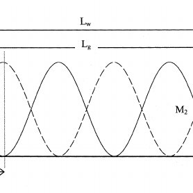 (PDF) Novel full-cycle-coupler-based optical add-drop