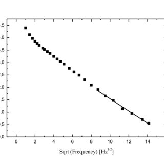 PTR Phase characteristics of n-CdMgSe mixed crystals with