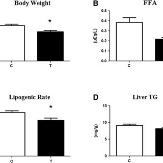 The data on body weight, free fatty acid (FFA) level