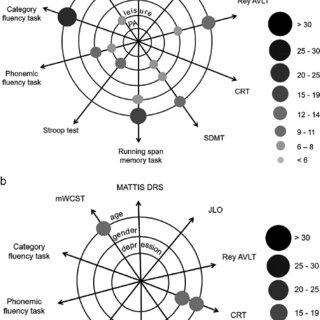 (PDF) Contribution of four lifelong factors of cognitive