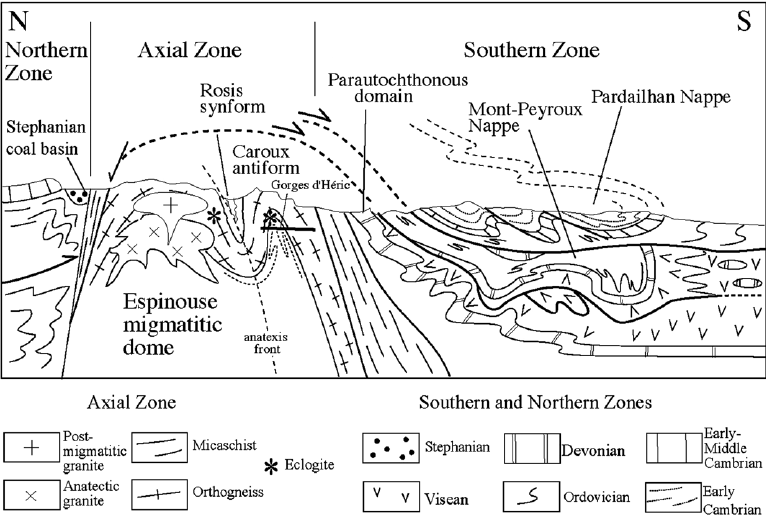 Schematic cross-section of the Montagne Noire showing the