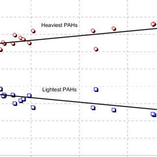 Relative percentage of PAH in the PM10 fraction of