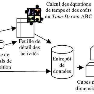 (PDF) Le Time-Driven Activity-Based Costing (TDABC):un