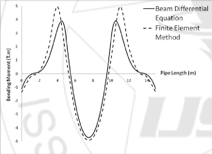 Bending moment plot of the pipe for the suggested Beam