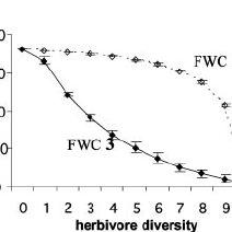 (PDF) Food web constraints on biodiversity-ecosystem