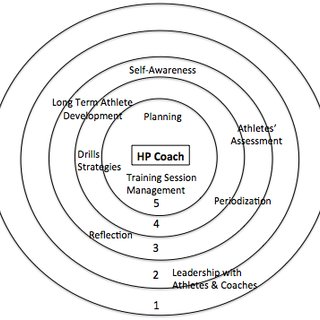 (PDF) NURTURING HIGH-PERFORMANCE SPORT COACHES' LEARNING