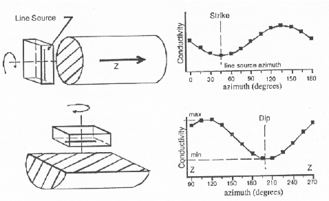 Left. Principle of optical scanning method. V velocity; O