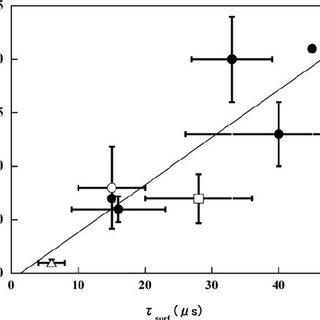Qualitative reaction energy (enthalpy) profile of the