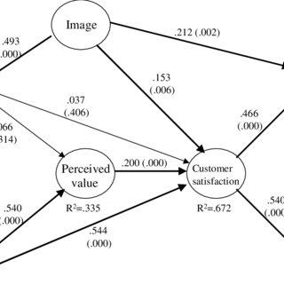 (PDF) Use of PLS Path Modelling to estimate the European