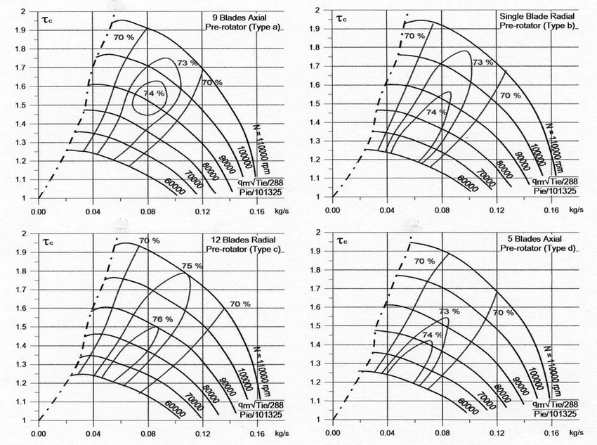 Characteristic curves compressor with 12, 9, 5 and 1