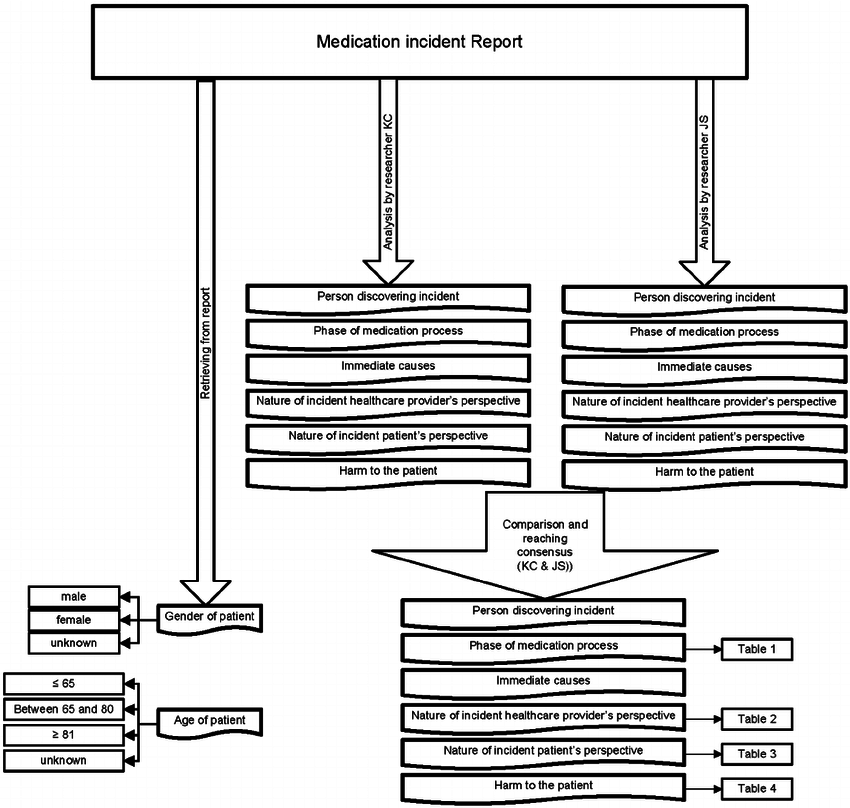 Flowchart of analysis medication incident reports