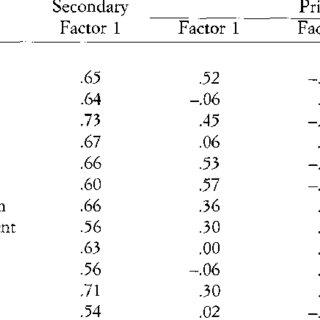 (PDF) Corsi's block-tapping task: Standardization and