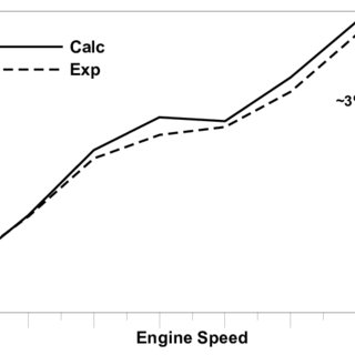 (PDF) Heat Transfer, Knock Modeling and Cyclic Variability