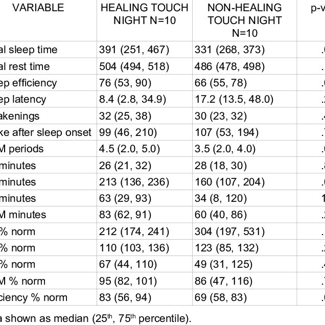 (PDF) The Effect of Healing Touch on Sleep Patterns of