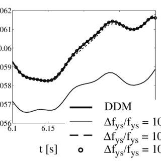 (PDF) Finite element response sensitivity analysis using
