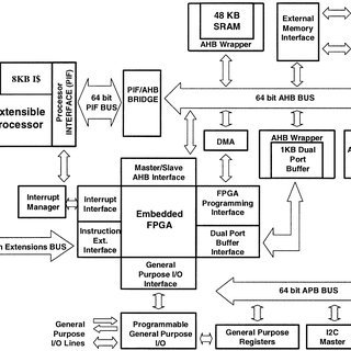 (PDF) A reconfigurable system featuring dynamically