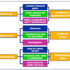Project Impact Diagram Open Source Wiring Egep Assessment Framework For The Evaluation Of E Government Initiatives Codagnone
