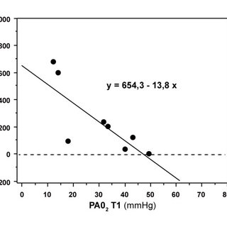 Molecular changes in serum and PB-EPCs after normobaric