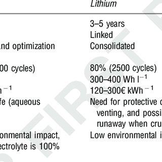 (PDF) Vanadium: A Transition Metal for Sustainable Energy