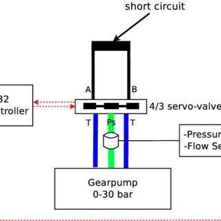 (PDF) Development of a Low-Pressure Fluidic Servo-Valve