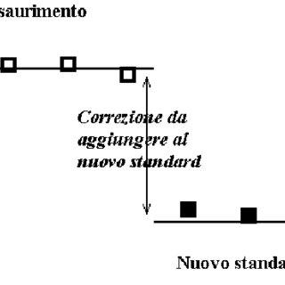 Principio della elettroforesi con interfase mobile Nella