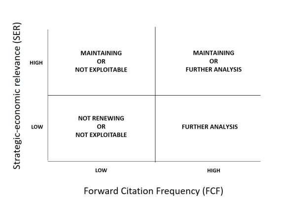The Four Quadrants Of The Strategic Economic And