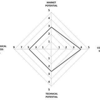 The four quadrants of the strategic-economic and