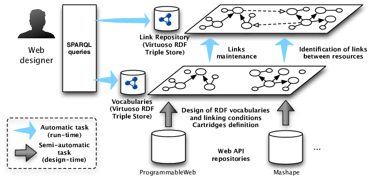Overview of the methodology for Linked Web API publication