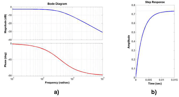 21: System behavior: a) Bode diagram of the transfer