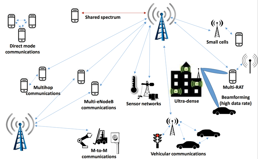 5G network architecture as illustrated in Public Safety